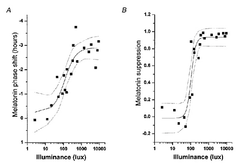 illuminance-dose-response.png