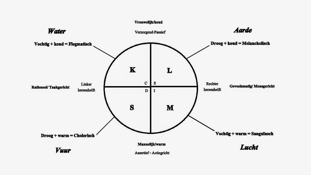 Allen zijn in te delen in een cirkel die verdeeld is in vieren, waarbij men rekening houdt met de linker- en rechter hersenhelft (dus taakgericht of mensgericht) en de mannelijke- en vrouwelijke energie ook wel Yin en Yang. Het lijkt een vrij ingewikkeld geheel, maar is eigenlijk heel logisch!