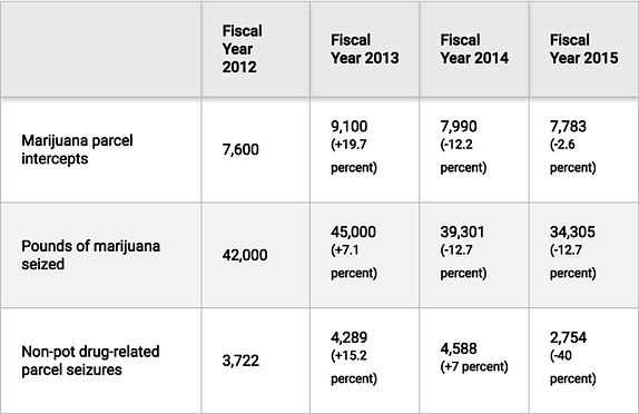 USPS: An Inside Look at the Black Market Marijuana Shipping Business