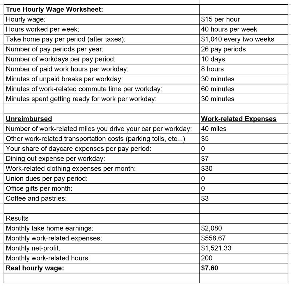 True Hourly Wage Worksheet