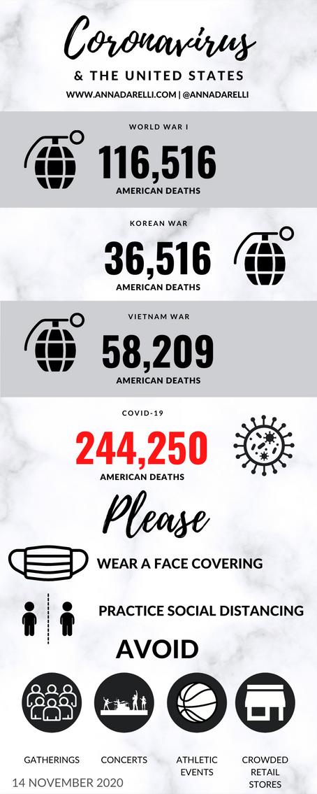 Coronavirus & the United States