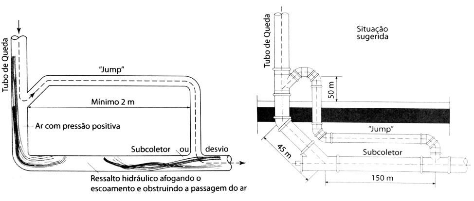 Adoção de caminho alternativo para escoamento de ar associado ao escoamento líquido na base do tubo de queda (conhecido como jump)
