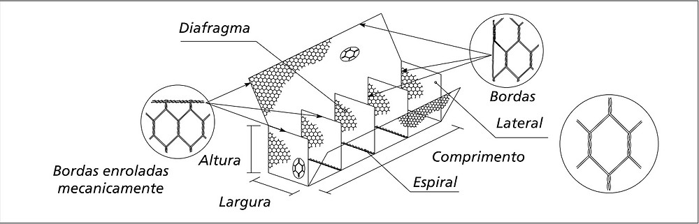 gabioes-tipo-caixa