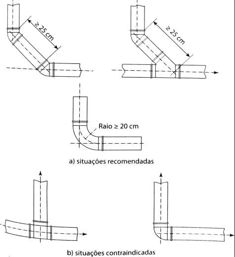 Atenuação da mudança brusca de direção do escoamento líquido
