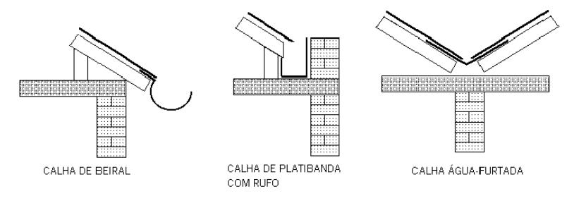 DIMENSIONAMENTO DE CALHAS
