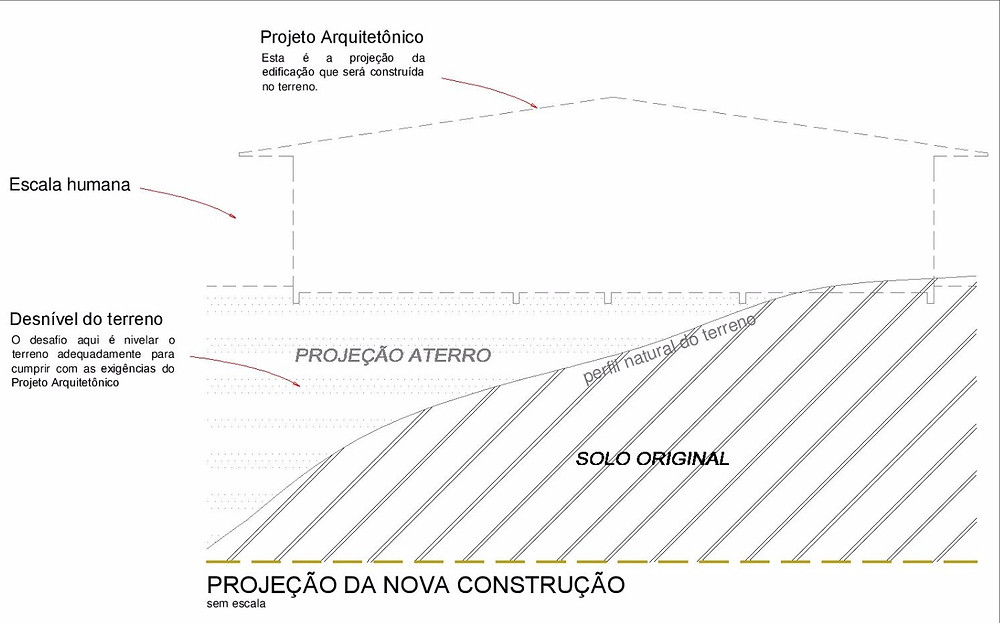 projeção-de-construção