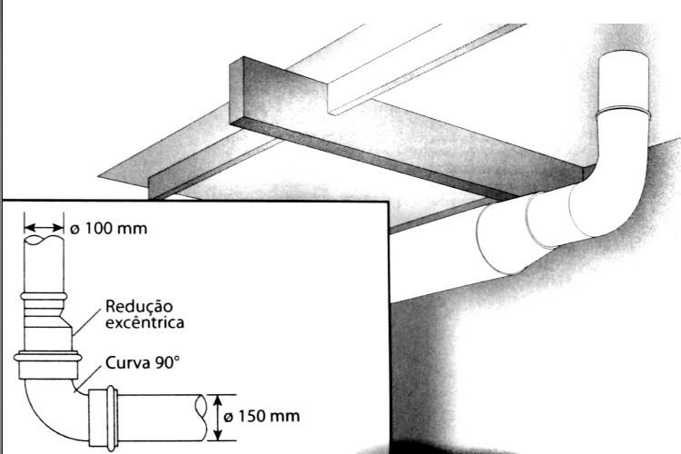 Aumento da seção do subcoletor subsequente ao tubo de queda que receber os despejos do ralo sifonado, por onde se dá o retorno da espuma.