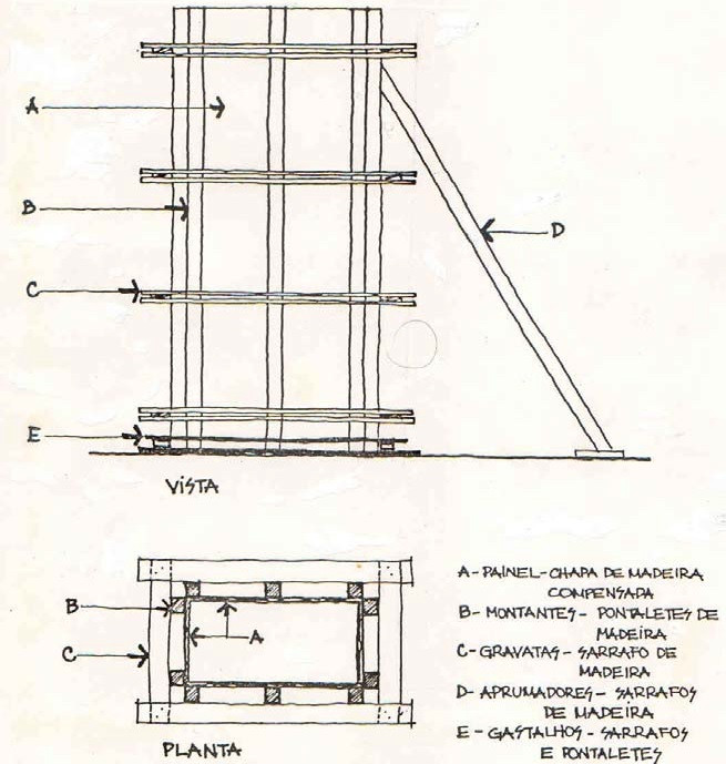 nomenclatura-forma-de-pilar