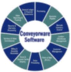 Conveyorware Wheel of Features