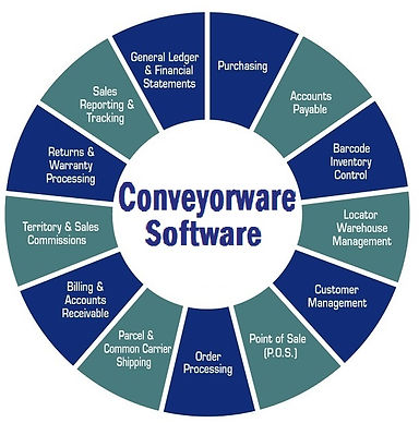 Conveyorware Wheel of Features