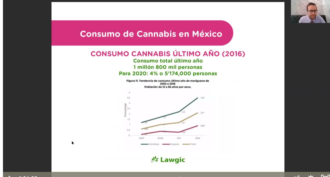 Curso Regulación e Industria del Cannabis en México.