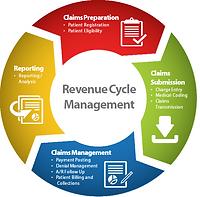 Revenue-Cycle-Management.png