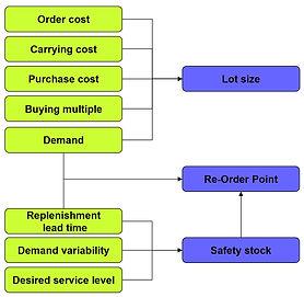 Inventory parameters.jpg