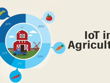 5-Major Applications of IoT in the Agriculture industry[2021]