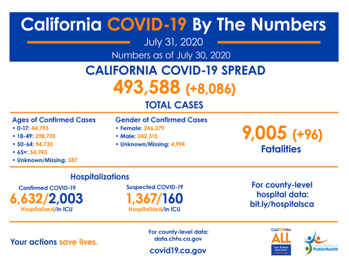 California COVID-19, By The Numbers