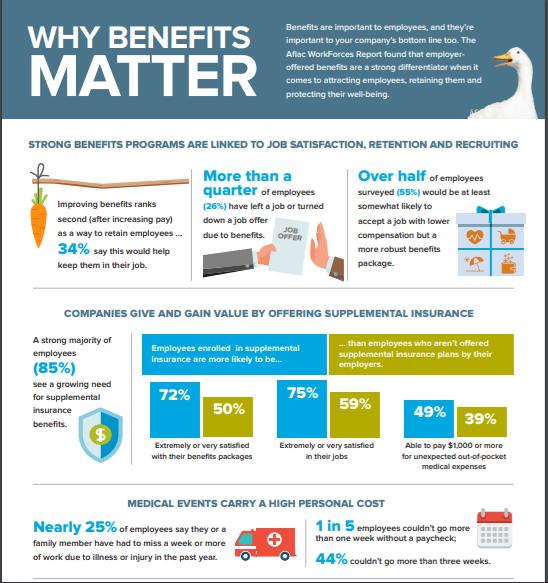 Why Benefits Matter