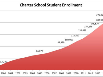 Demand for Charter Schools in Texas as big as the state itself