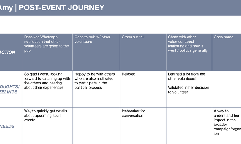 Present State, Post-Event Journey