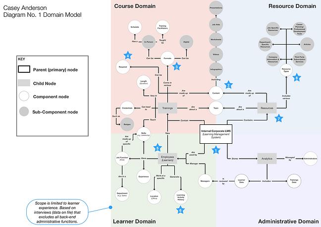 P1 - Domain Model.png