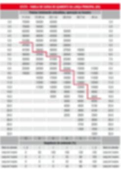 Tabela de Carga de Içamento da Lança Principal do Guindaste
