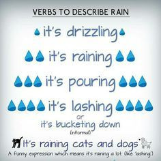Although it's currently lovely and sunny in Manchester at the moment, here is some useful vocab