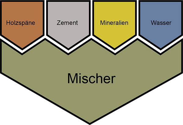 Produktion Baustein.png