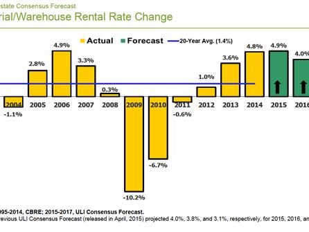 ULI Real Estate Consensus Forecast