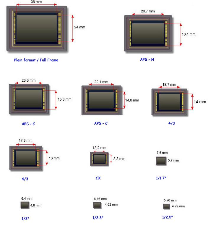 http://laurentcros.e-monsite.com/pages/taille-des-capteurs.html