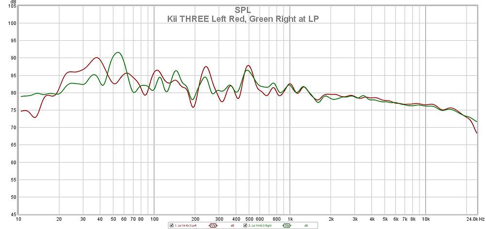Kii THREE frequency response