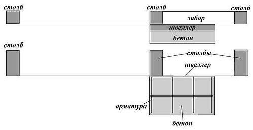 Фундамент откатных консольных ворот
