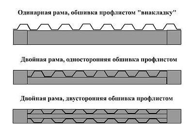 Обшивка профлистом откатных ворот