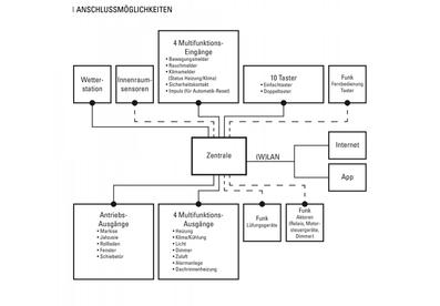 WS1000connect schema