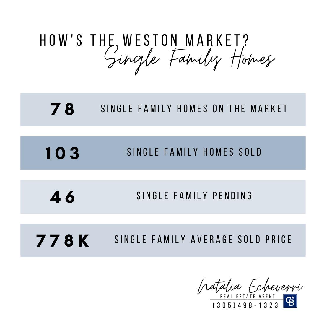 Weston Fl Real Estate  Natalia Echeverri 3