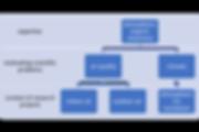 NDB hierarchy.png