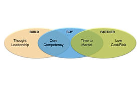 Partner Collaboration graphic