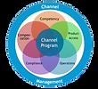 Thoughtwav channel program model