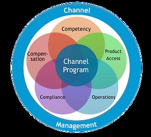 Channel Program graphic