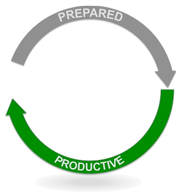 Thoughtwav's Partner Lifecycle Management Process