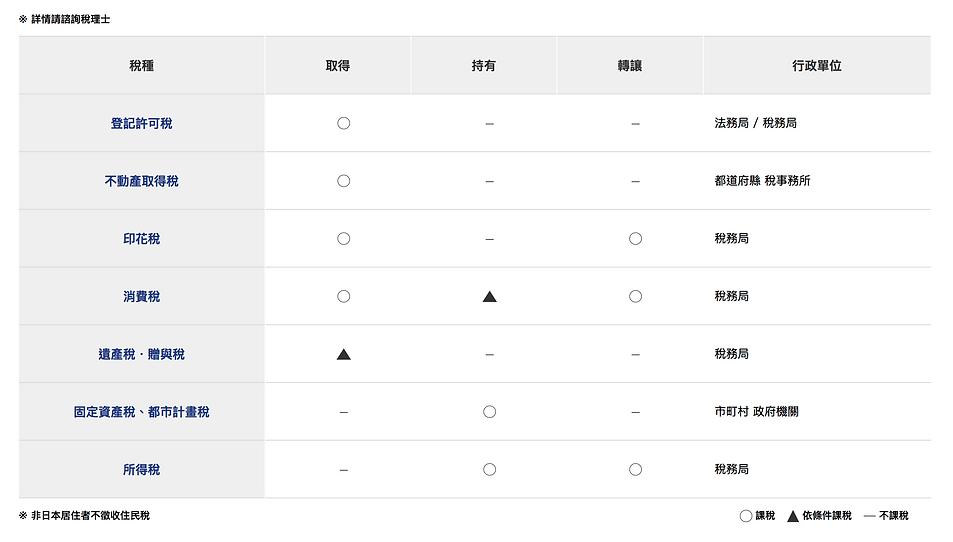日本不動產相關稅金非居住者