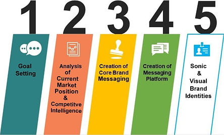 Image of Brand Strategy Creation