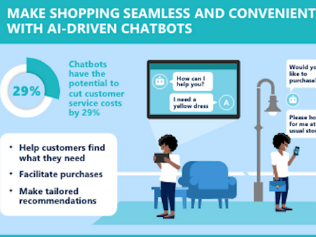 Changing the experience for shoppers. Technologies that can be used to delight customers.