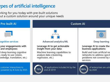 See which AI is suitable for the business requirement you have.