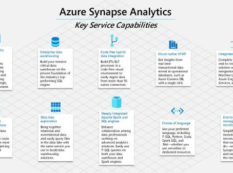 The 12 key service capabilities offered by Azure Synapse Analytics
