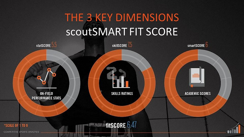 scoutSMART fit SCORE assesses stats, skills and academics for college recruits so you can find the best recruits for your program.