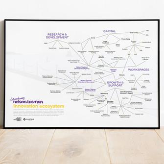 Nelson Tasman Innovation Ecosystem Map