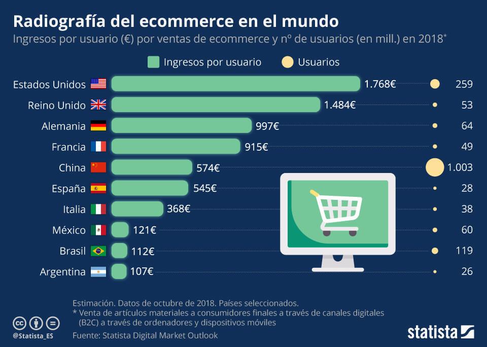 Características Tienda en Amazon