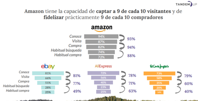 Agencia de Amazon y AliExpress