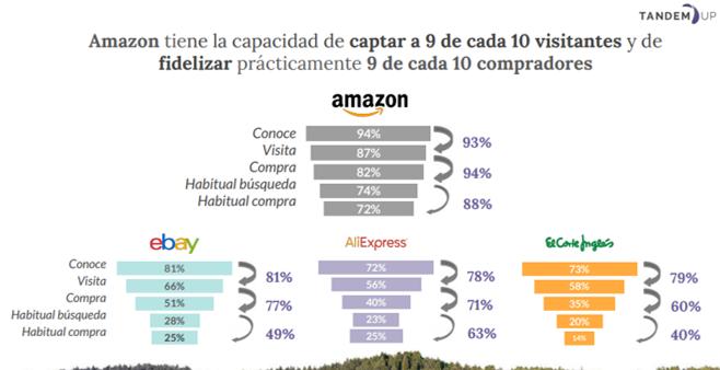 Agencia de Amazon y AliExpress