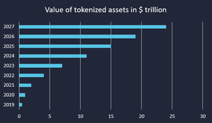 Source: The Era of Tokenization – market outlook on $24trn business opportunity, Finoa, 2018