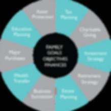 Wealth Management Wheel 2.png